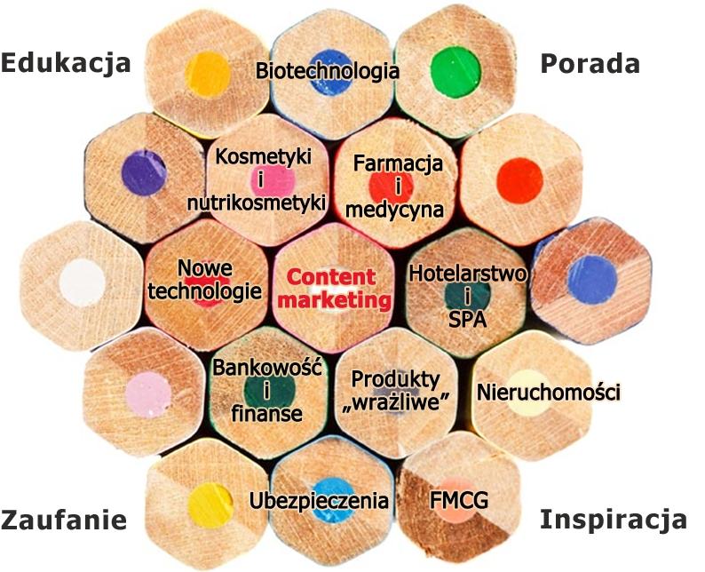 content-marketing-specjalizacje.png